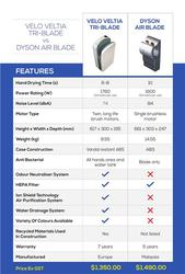 Dyson Airbladle Best Alternative – Velo Veltia Hand Dryer